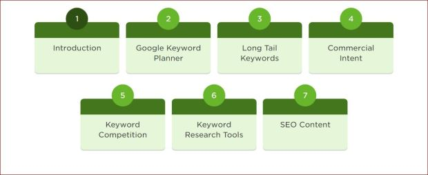 Use this keyword guide to help you write and rank better.